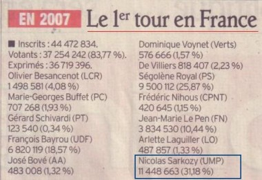 election,2007,resultat,sarkozy,ump