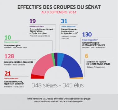 09-09-14_Senat_effectifs_groupes.png